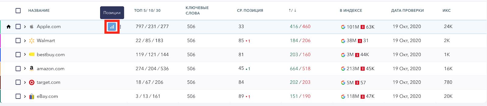 competitors-rankings
