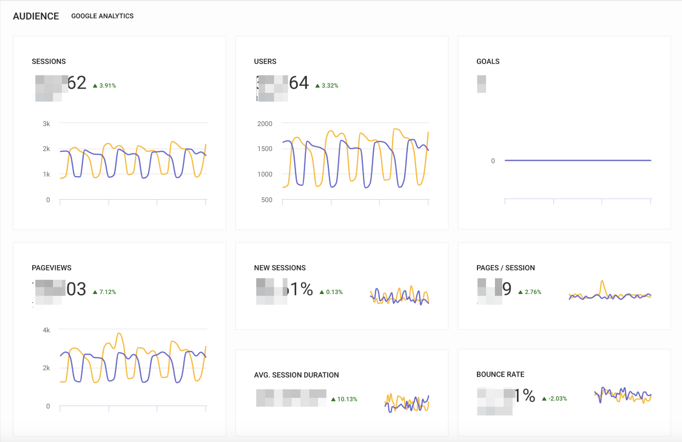 Audience section in Analytics&Traffic overview