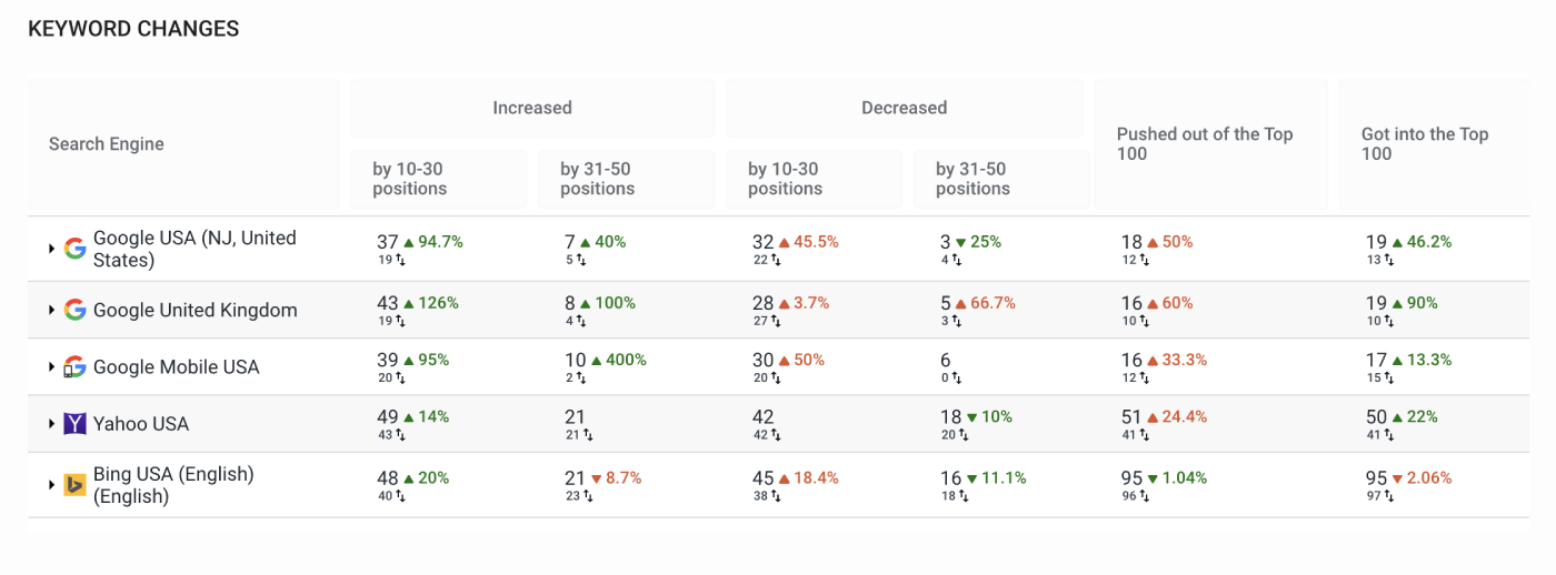 Keyword changes section in Analytics&Traffic overview