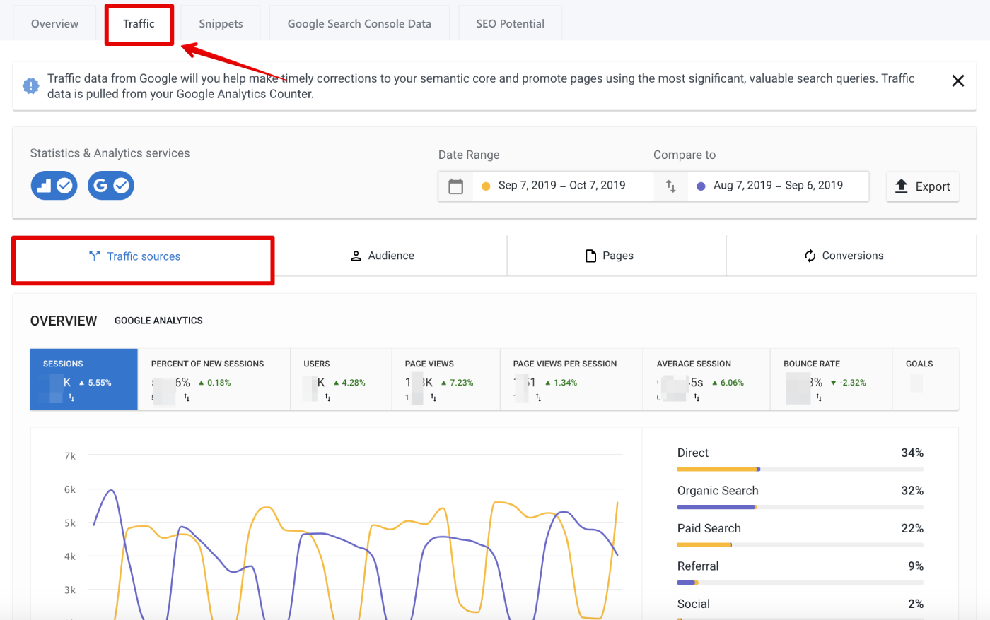 Traffic tab in SE Ranking Analytics&Traffic module