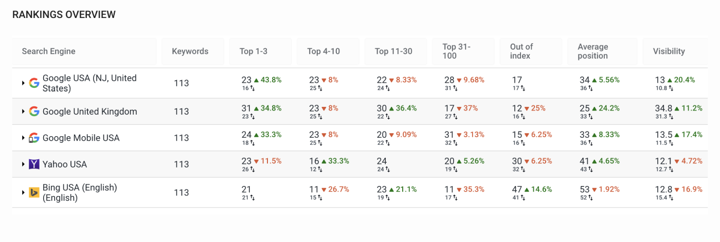Rankings overview section in Analytics&Traffic overview