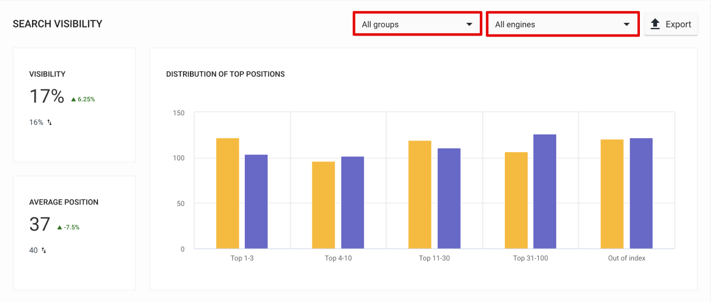 Search visibility section in Analytics&Traffic overview
