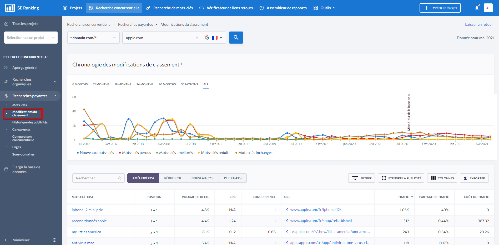 paid-traffic-changes-fr