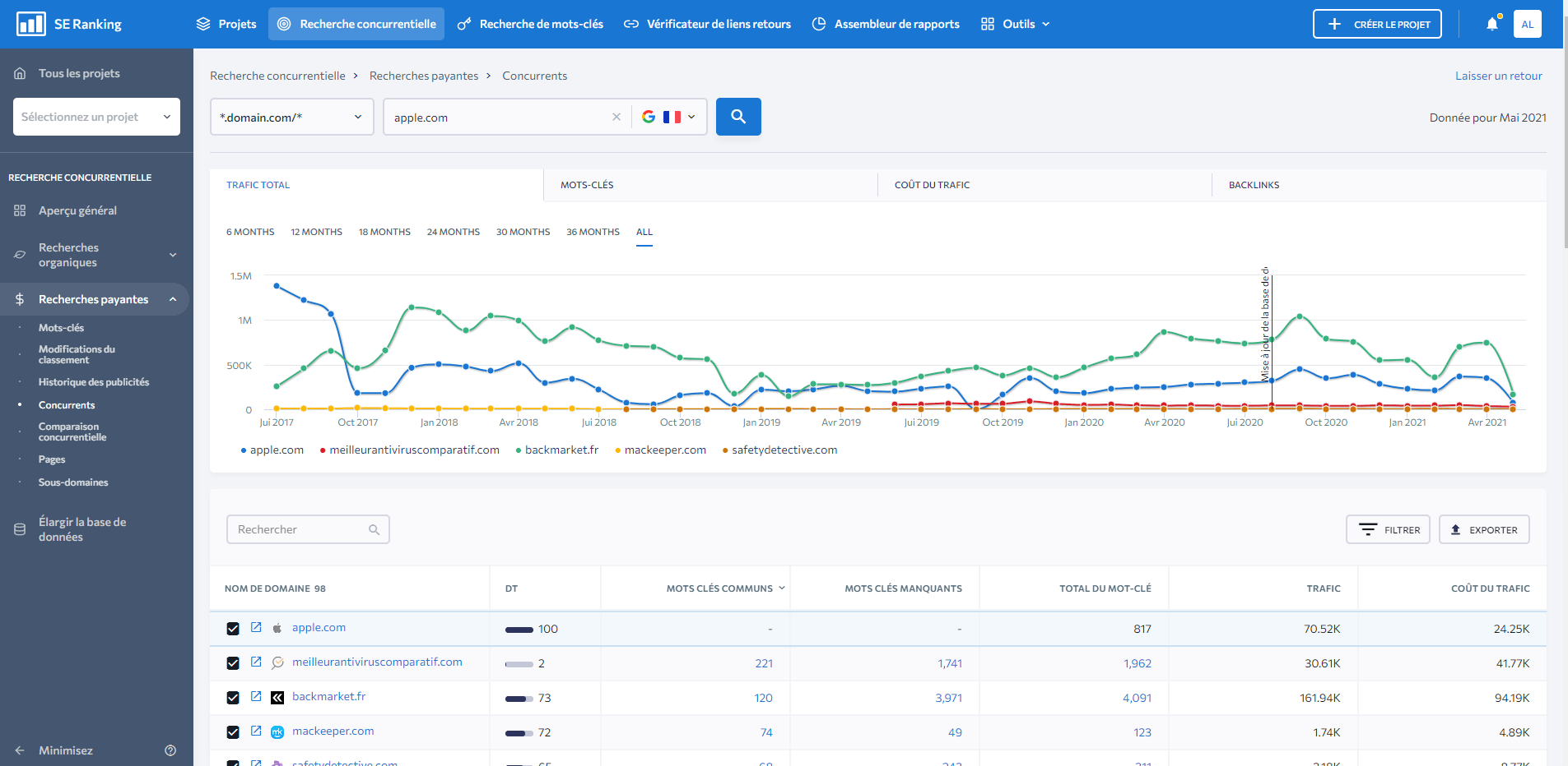 paid-traffic-competitors-fr