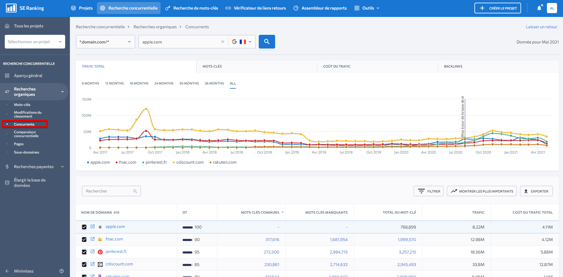 org-traffic-competitors-fr